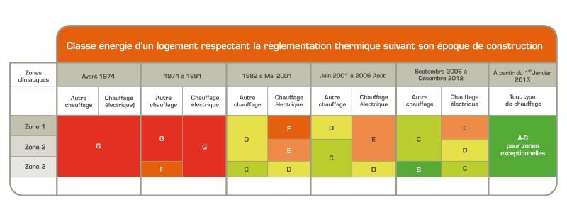 High Quality Exemple De Répartition Des Pertes Du0027énergie Par Poste Dans Le Neuf Relatif  Aux Critères De La Réglementation Thermique 2012 Régissant Les  Constructions ...
